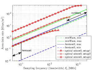 Comparing optical attocell networks with mm-wave networks and femtocell networks[click to enlarge]