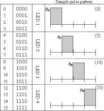 Spatial Pulse Position Modulation SPPM